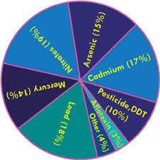 Chart Of Chemical Contaminants In Food Samples From All