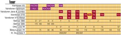 Saxophone Size Chart Saxophone Mouthpieces Comparison Vandoren Paris