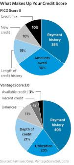 Fico Score 9 Chart 9 Myths About Credit Scores Wsj