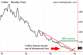 Ice Coffee Futures Chart This Commodity Has Bottomed And Is Ready To Reverse
