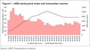 Hdb Resale Price Index Chart Get The Guru View Hdb Resale A Buyers Market Property