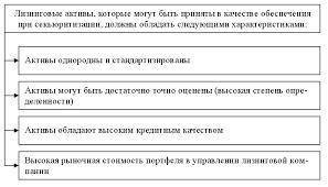 Лизинг как источник финансирования инвестиционной деятельности  2 1 показаны требования к активам лизинговой компании которые могут быть диверсифицированы