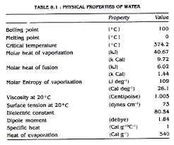 water pollution essay on water pollution words physical properties of water
