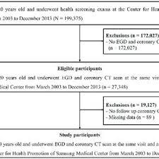 Ratio Of The Coronary Artery Calcium Cac Score Progression