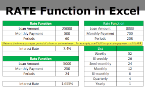 Rate Function In Excel Formula Examples How To Use Rate