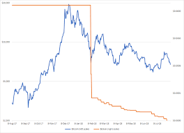 Specifically, bitcoin worth more than 36.5 billion bolivars were purchased last week. Will Bitcoin Rise Again Quora