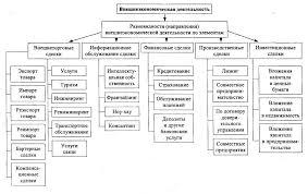 Курсовая работа внешнеэкономическая деятельность > документ найден Курсовая работа внешнеэкономическая деятельность