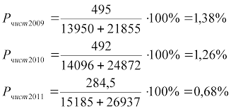 Отчет по производственной практике по специальности Финансы и  3 ^ Чистая рентабельность собственного капитала определяемая как отношение чистой прибыли предприятия к средней величине собственного капитала