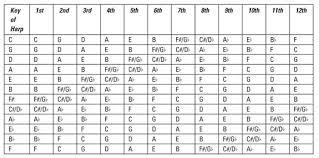 Harmonica Third Position Chart Figuring Out Harmonica Keys Telecaster Guitar Forum