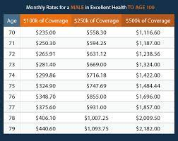 Long term international best health for 63 year old retiree citizens an affordable supplemental health insurance for seniors people who under 65 in florida. Life Insurance Over 70 How To Find The Right Coverage