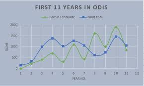Cricket Score Chart Format Virat Kohli Vs Sachin Tendulkar A Comparison Of The Mind