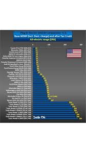 Electric Car Range Comparison Chart Plug In Electric Car Price Comparison For U S For 2016