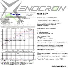 Xenocrons Fuel Test Results Vp M5 Versus Ftw Black