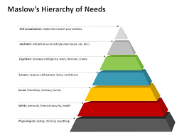 Blank Maslow Hierarchy Needs Chart Maslows Hierarchy Of Needs