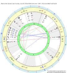 Birth Chart Maxine Bell Cancer Zodiac Sign Astrology