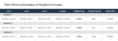 Multiple Student Loan Calculator Student Loan Consolidation And Refinancing Guide The