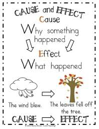 Cause And Effect Anchor Chart Printable For Grades 1 2