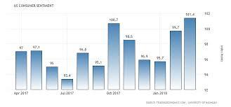 Us Consumer Sentiment Revised Higher In April
