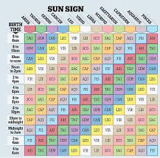 Astrology Rising Sign Chart 51 Rational Horoscope Rising Sign Chart