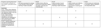 Teacher Curriculum Template Curriculum Mapping Unsw Teaching Staff Gateway