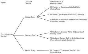 Ctq Chart Example Of A Ctq Tree For Good Customer Service Lean Six
