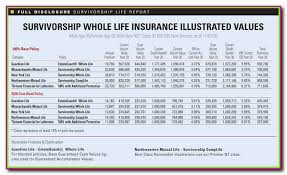 image gallery of whole life insurance quotes 16 term quote rates policy compare