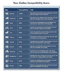 Pisces Zodiac Compatibility Chart Zodiac Compatibility
