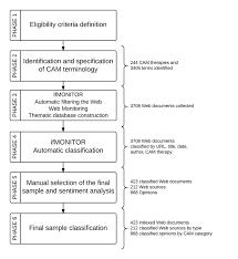 Web Conversation Analysis Flowchart Download Scientific