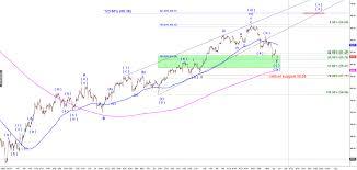 Crude 5 6 19 Dripping Predict The Next Market Move