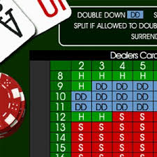 Blackjack Basic Strategy In Words And Pictures Strategy