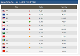 Currency Exchange Rates Chart Currency Exchange Rate Table Usdchfchart Com
