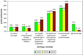 Курсовая работа Фонды обязательного медицинского страхования их  Следует также отметить что в 8% субъектов РФ средства ОМС используются для оплаты амбулаторно поликлинической помощи методом финансирования ЛПУ по смете