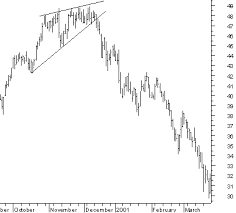 Rising Wedge Chart Pattern Chart Patterns Wedge Formations With The Rising Wedge