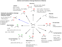 Alkene Addition Reactions Chart Synthesis 4 Alkene Reaction Map Including Alkyl Halide