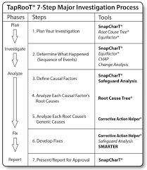 Events And Causal Factors Chart Example Interested In Causal Learning Use Taproot