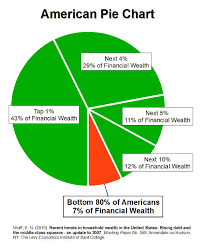 American Pie Wealth And Income Inequality In America