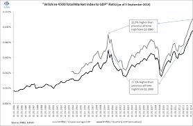 Ecpofi Economics Politics Finance Bubble Chart Of The