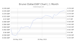Bnd Chart 100 Bnd To Gbp Exchange Rate Live 57 03 Gbp Brunei