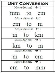 units of measurement conversion chart pdf unit conversion chart math basic metric conversion chart 7 free