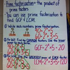 Greatest Common Factor Table Chart Landen Brock Landenbrock On Pinterest
