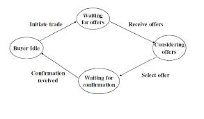 software engineering state transition diagram software engineering
