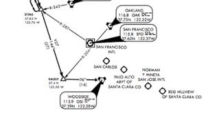 Arcgis For Aviation Charting Chart Gallery