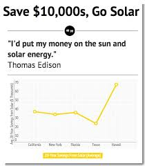 how expensive are solar panels. Brilliant Panels Solar Energy Cost In How Expensive Are Solar Panels V