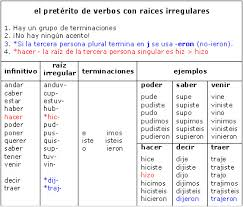 Preterite Verb Chart Spanish Www Bedowntowndaytona Com