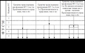 кадры организации и производительность труда курсовая работа На этой странице собраны материалы по запросу 1 кадры организации и производительность труда курсовая работа