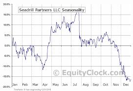 Seadrill Partners Llc Nyse Sdlp Seasonal Chart Equity Clock