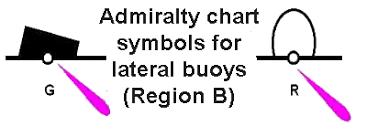 Buoy Symbols Chart Sailtrain Buoyage Lateral Marks