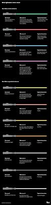 Star Wars Lightsaber Colors Explained Vox