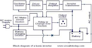 inverter wiring diagram wiring diagrams mashups co Wiring Diagram For Inverter wiring diagram power inverter installation top master wiring diagram for converter charger