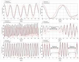 Types Of Breathing Patterns Sensors Free Full Text A Medical Cloud Based Platform For